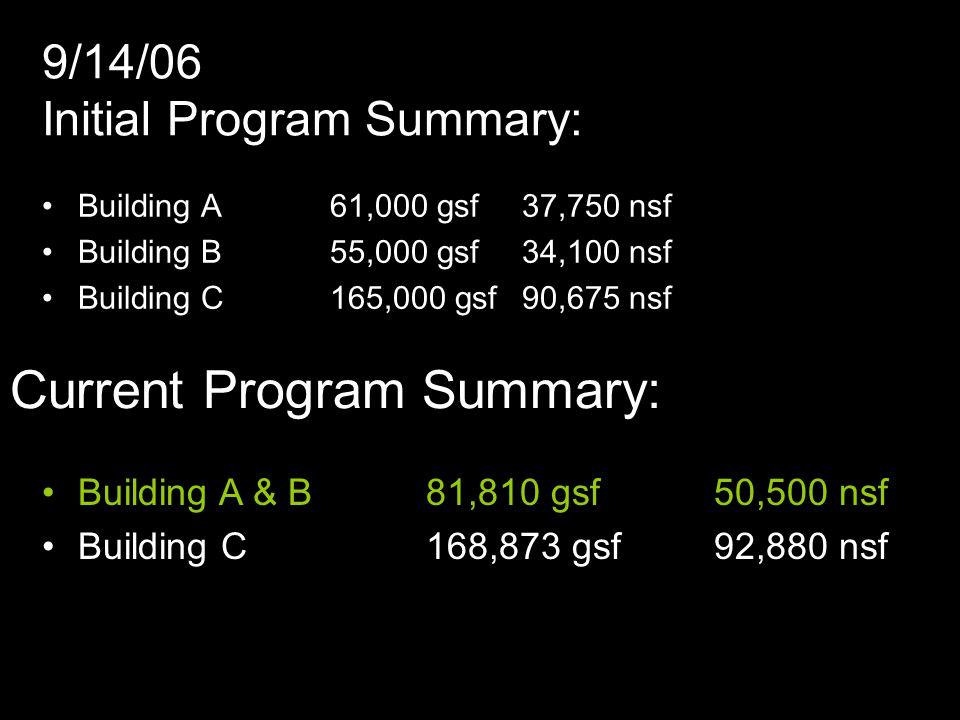 9/14/06 Initial Program Summary: Building A61,000 gsf 37,750 nsf Building B55,000 gsf34,100 nsf Building C165,000 gsf90,675 nsf Current Program Summary: Building A & B81,810 gsf 50,500 nsf Building C168,873 gsf92,880 nsf