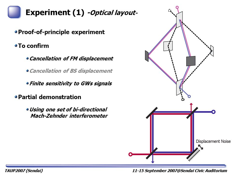 Experiment (2) -Setup - (前回の学会で報告) For GWs For displacement noise of FM 2-D bi-directional MZI Sharing optical paths Transfer function measurement From D/GWs simulator to DFI D/GWs simulation FM: EOM at the center of the path GWs: EOM at the asymmetric position -> makes GWs-like signal 11-15 September 2007@Sendai Civic Auditorium TAUP2007 (Sendai)