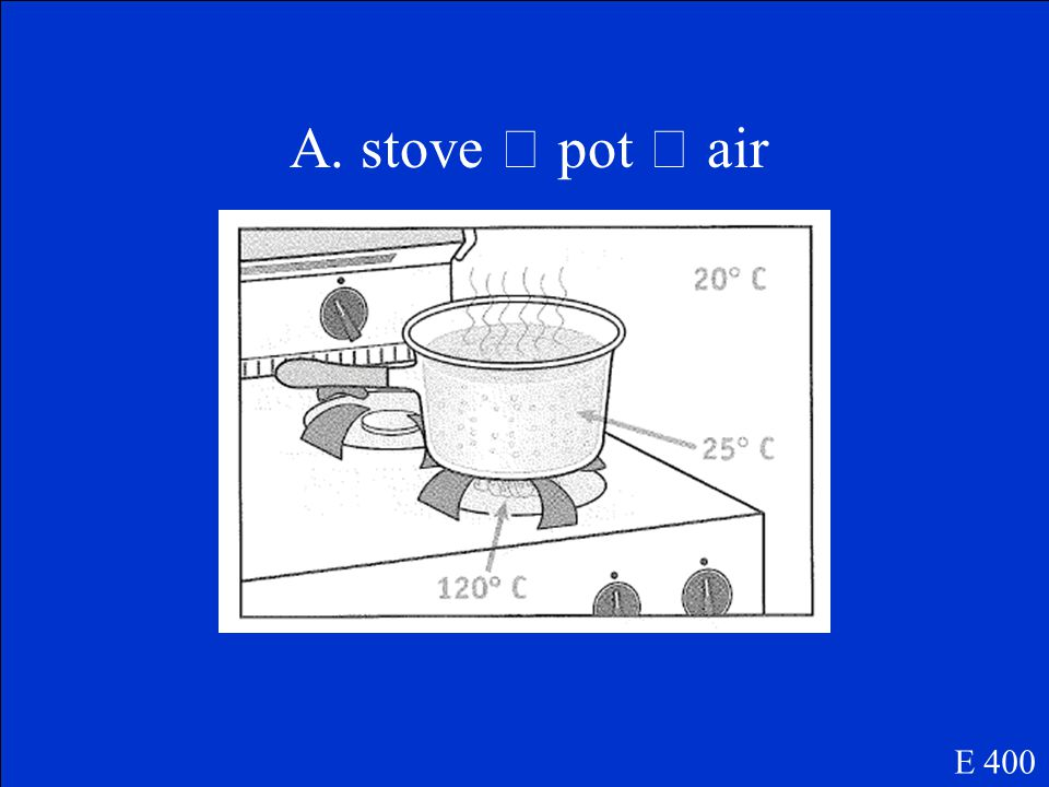 A pot of water has a temperature of 25  C.