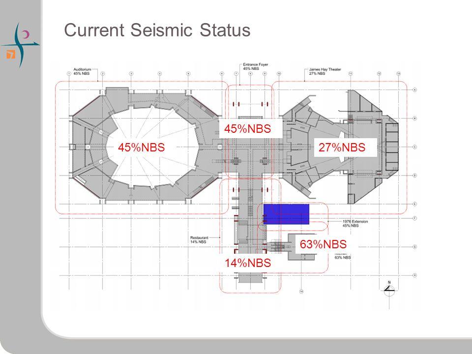 Current Seismic Status 45%NBS 14%NBS 45%NBS 63%NBS 27%NBS