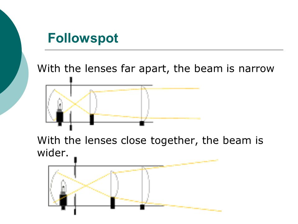Followspot With the lenses far apart, the beam is narrow With the lenses close together, the beam is wider.