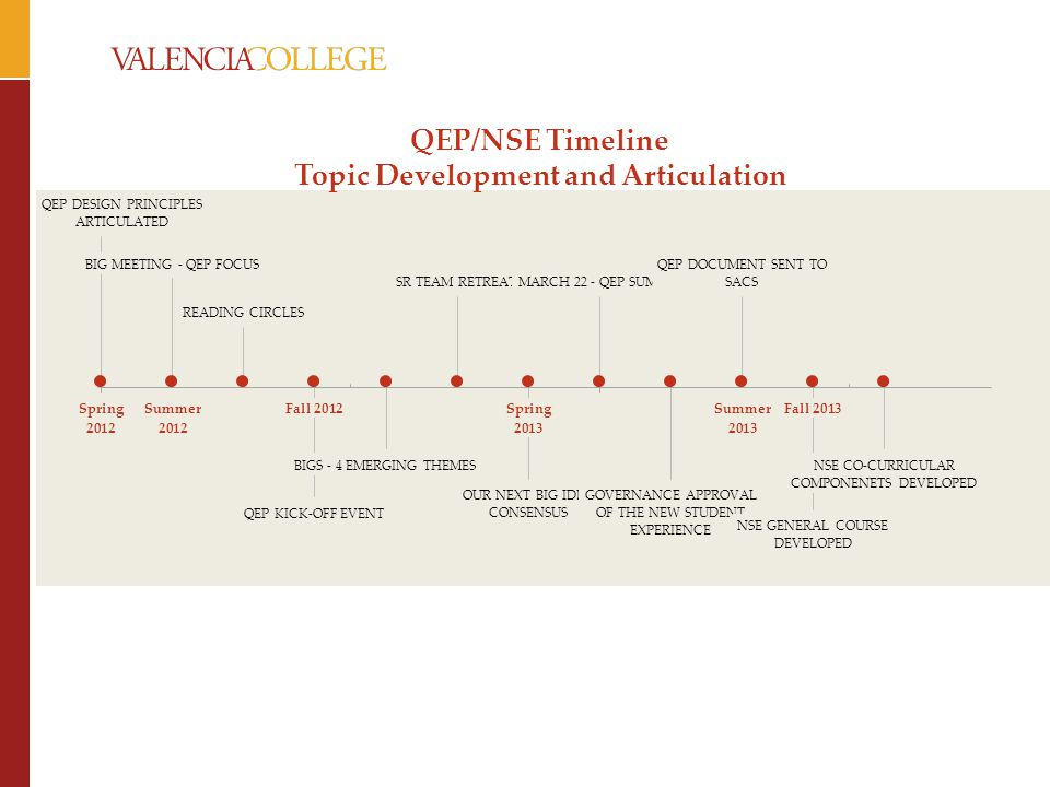 QEP/NSE Timeline Topic Development and Articulation
