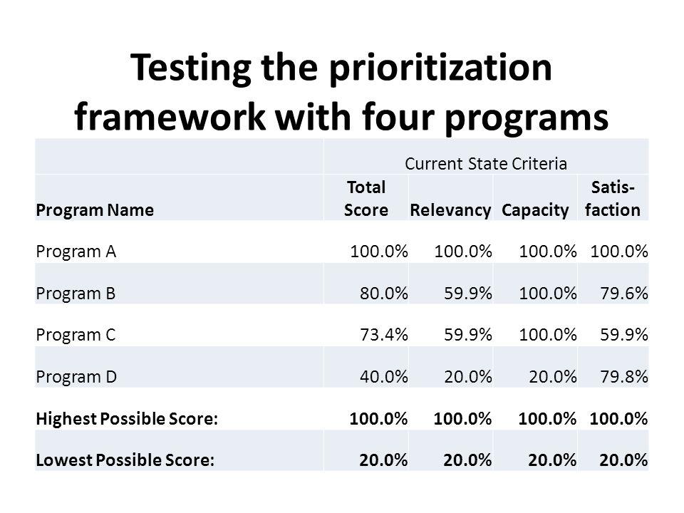 Testing the prioritization framework with four programs Current State Criteria Program Name Total ScoreRelevancyCapacity Satis- faction Program A100.0% Program B80.0%59.9%100.0%79.6% Program C73.4%59.9%100.0%59.9% Program D40.0%20.0% 79.8% Highest Possible Score:100.0% Lowest Possible Score:20.0%