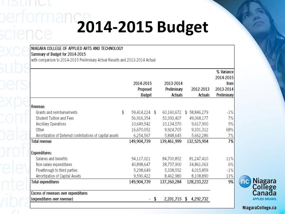 2014-2015 Budget - Revenue