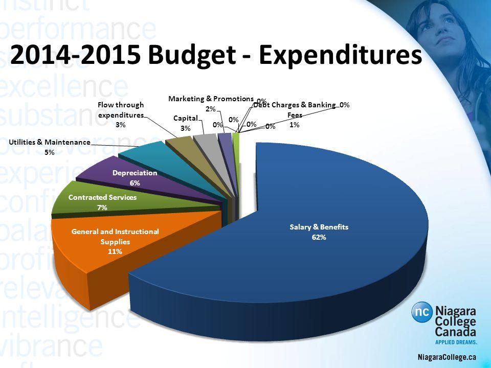 2014-2015 Budget - Expenditures