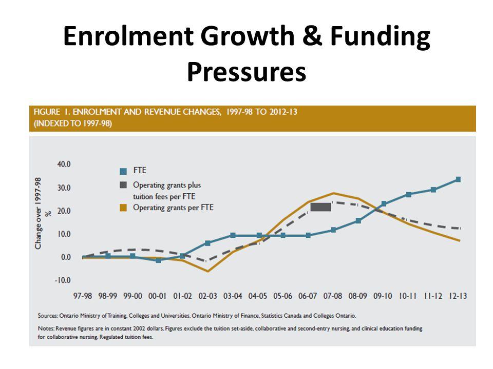 Enrolment Growth & Funding Pressures