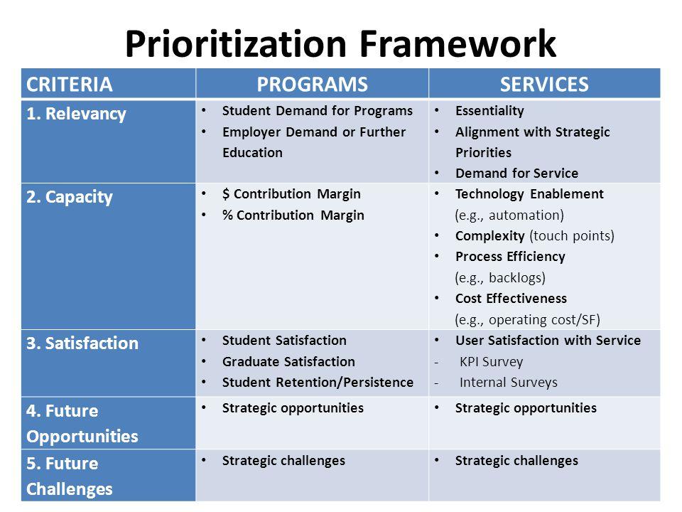 Prioritization Framework CRITERIAPROGRAMSSERVICES 1.