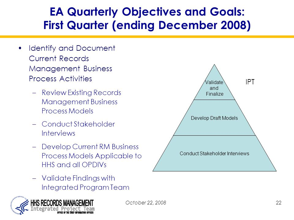 October 22, 200822 EA Quarterly Objectives and Goals: First Quarter (ending December 2008) Identify and Document Current Records Management Business Process Activities –Review Existing Records Management Business Process Models –Conduct Stakeholder Interviews –Develop Current RM Business Process Models Applicable to HHS and all OPDIVs –Validate Findings with Integrated Program Team Validate and Finalize Develop Draft Models Conduct Stakeholder Interviews IPT