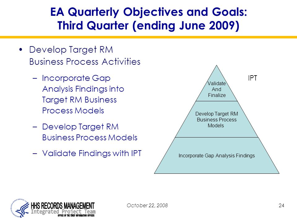 October 22, 200824 EA Quarterly Objectives and Goals: Third Quarter (ending June 2009) Develop Target RM Business Process Activities –Incorporate Gap Analysis Findings into Target RM Business Process Models –Develop Target RM Business Process Models –Validate Findings with IPT Validate And Finalize Develop Target RM Business Process Models Incorporate Gap Analysis Findings IPT