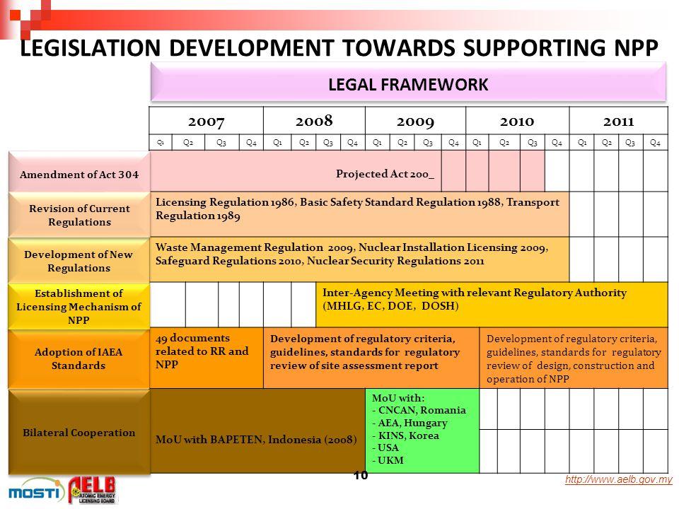 http://www.aelb.gov.my LEGISLATION DEVELOPMENT TOWARDS SUPPORTING NPP LEGAL FRAMEWORK 20072008200920102011 Q1 Q2Q3Q4Q1Q2Q3Q4Q1Q2Q3Q4Q1Q2Q3Q4Q1Q2Q3Q4 P