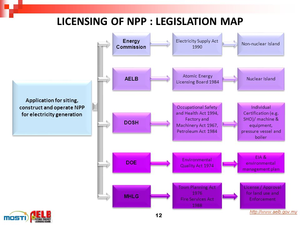 http://www.aelb.gov.my LICENSING OF NPP : LEGISLATION MAP Application for siting, construct and operate NPP for electricity generation Energy Commissi