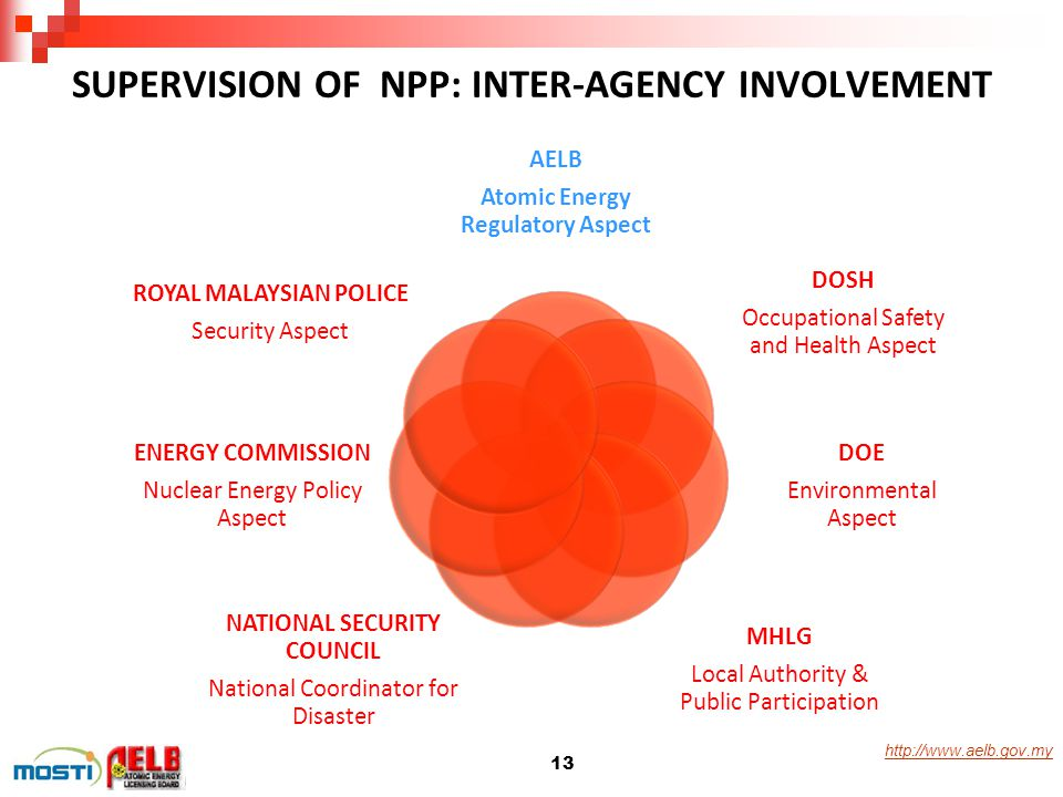 http://www.aelb.gov.my 13 AELB Atomic Energy Regulatory Aspect DOSH Occupational Safety and Health Aspect DOE Environmental Aspect MHLG Local Authorit