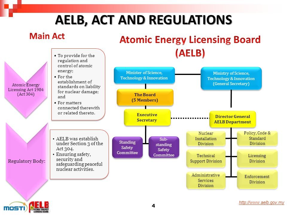 http://www.aelb.gov.myMISSION Encouraging innovation culture to ensure the safe and peaceful uses of radiation and nuclear technologyMISSION VISION Remaining a relevant regulatory authority with credibility in radiation and nuclear safety, security and safeguarding its peaceful uses for national sustainable developmentVISION TO CONTROL AND SUPERVISION APPLICATION AND USE OF ATOMIC ENERGY AND MATTERS INCIDENTAL THERETO (AKTA 304) TO CONTROL AND SUPERVISION APPLICATION AND USE OF ATOMIC ENERGY AND MATTERS INCIDENTAL THERETO (AKTA 304) TO ADVISE MINISTER AND GOVERNMENT OF MALAYSIA ON MATTERS RELATING TO THIS ACT TO ADVISE MINISTER AND GOVERNMENT OF MALAYSIA ON MATTERS RELATING TO THIS ACT TO ESTABLISH, MAINTAIN AND DEVELOP SCIENTIFIC AND TECHNICAL CO-OPERATION AT NATIONAL AND INTERNATIONAL LEVEL TO ESTABLISH, MAINTAIN AND DEVELOP SCIENTIFIC AND TECHNICAL CO-OPERATION AT NATIONAL AND INTERNATIONAL LEVEL TO PERFORM AN OBLIGATIONS ARISING FROM AGREEMENTS, CONVENTION OR TREATIES RELATING TO NUCLEAR MATTERS OR ATOMIC ENERGY TO PERFORM AN OBLIGATIONS ARISING FROM AGREEMENTS, CONVENTION OR TREATIES RELATING TO NUCLEAR MATTERS OR ATOMIC ENERGY TO DO SUCH OTHER THINGS ARISING OUT OF OR CONSEQUENTIAL TO THE FUNCTIONS OF THE BOARD UNDER THIS ACT TO DO SUCH OTHER THINGS ARISING OUT OF OR CONSEQUENTIAL TO THE FUNCTIONS OF THE BOARD UNDER THIS ACT BOARDFUNCTIONS 5
