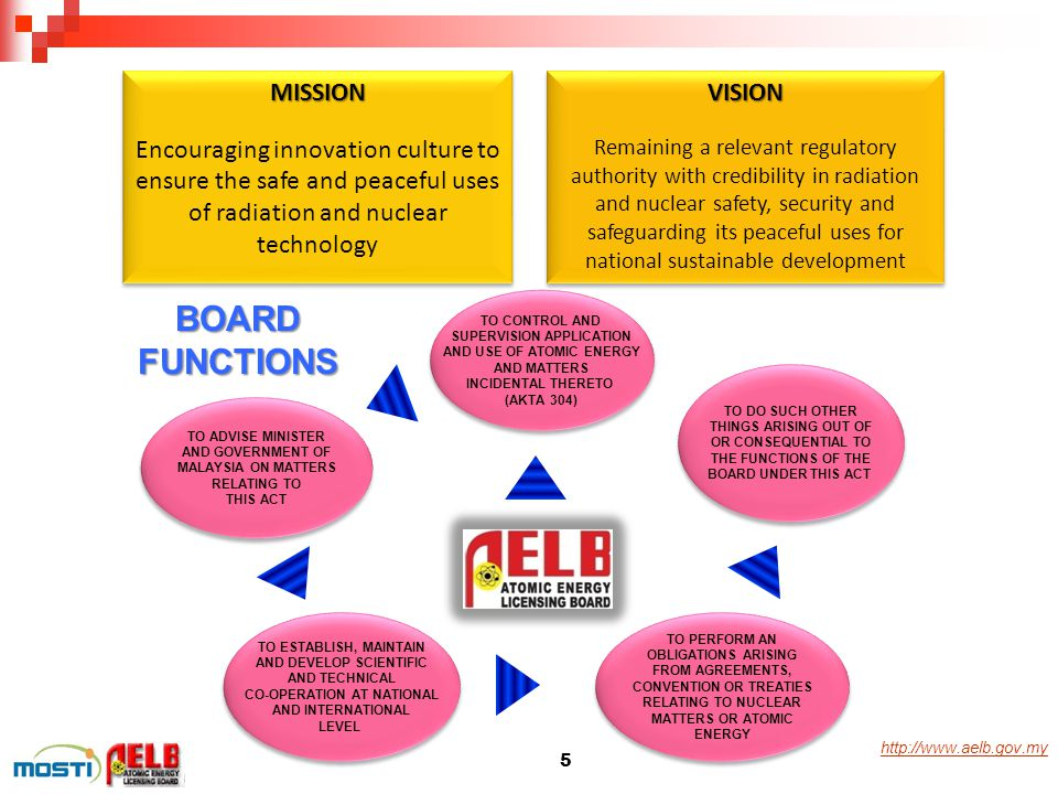 http://www.aelb.gov.myMISSION Encouraging innovation culture to ensure the safe and peaceful uses of radiation and nuclear technologyMISSION VISION Re