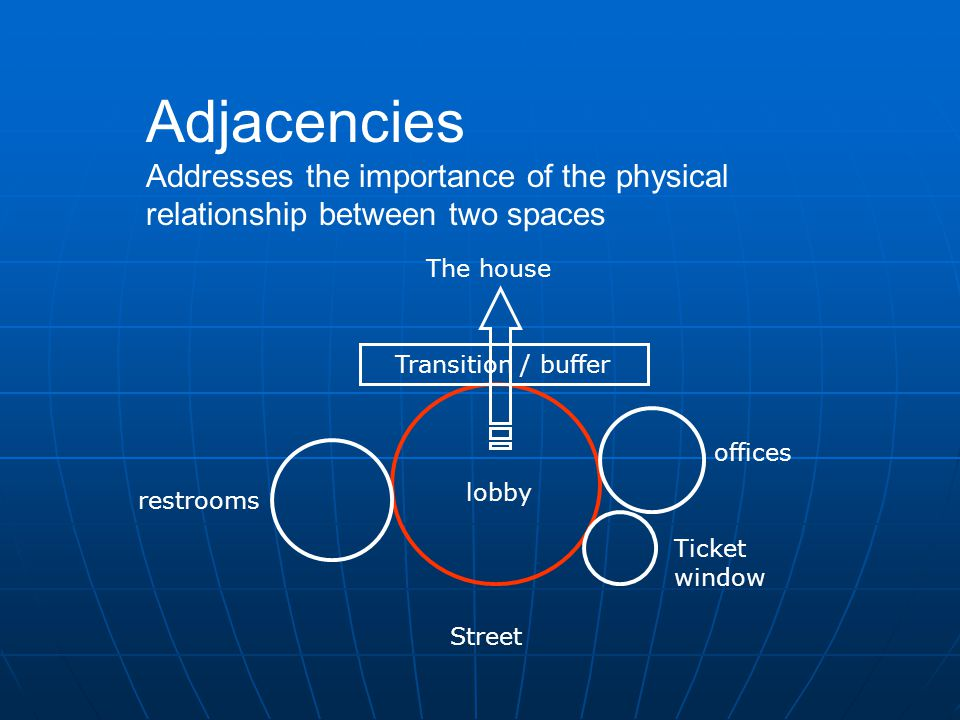 Street Transition / buffer lobby offices Ticket window restrooms The house Adjacencies Addresses the importance of the physical relationship between two spaces