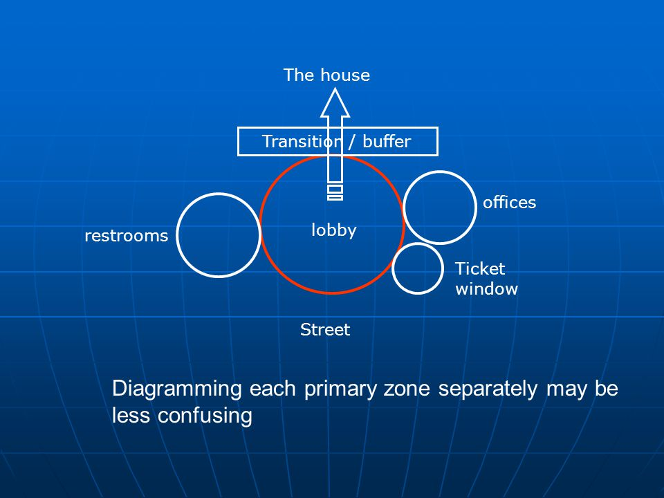 Street Transition / buffer lobby offices Ticket window restrooms The house Diagramming each primary zone separately may be less confusing