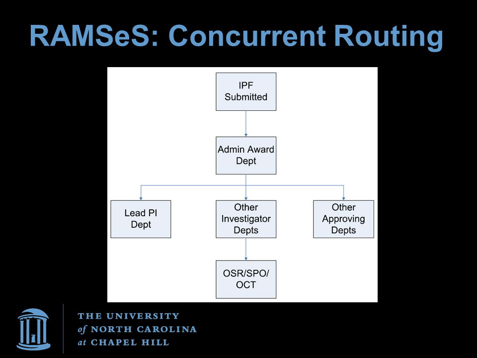 RAMSeS: Concurrent Routing