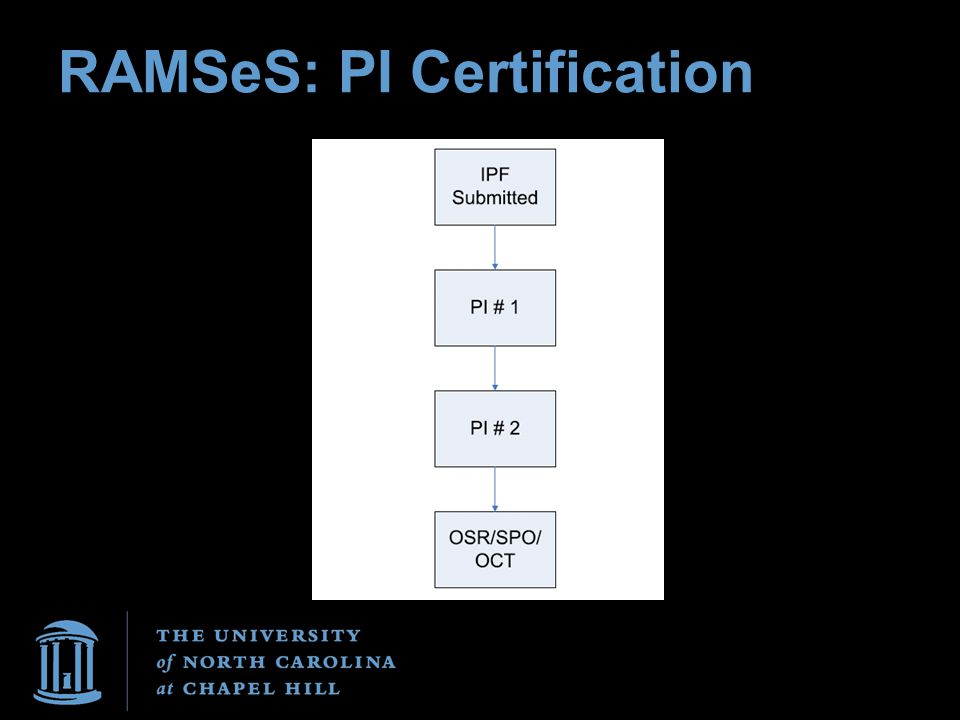 RAMSeS: PI Certification