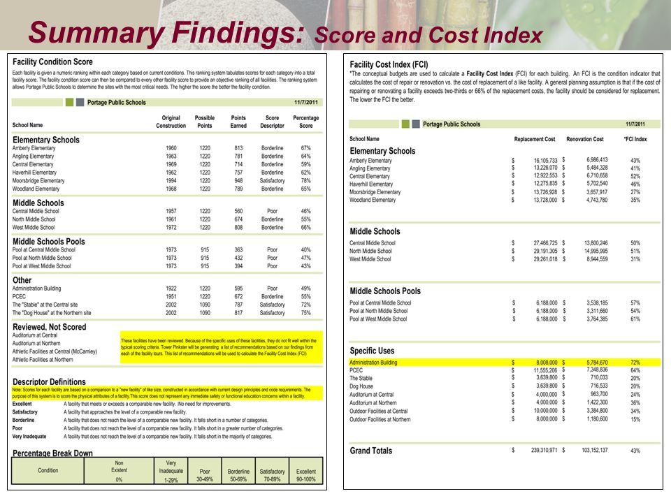 Summary Findings: Score and Cost Index