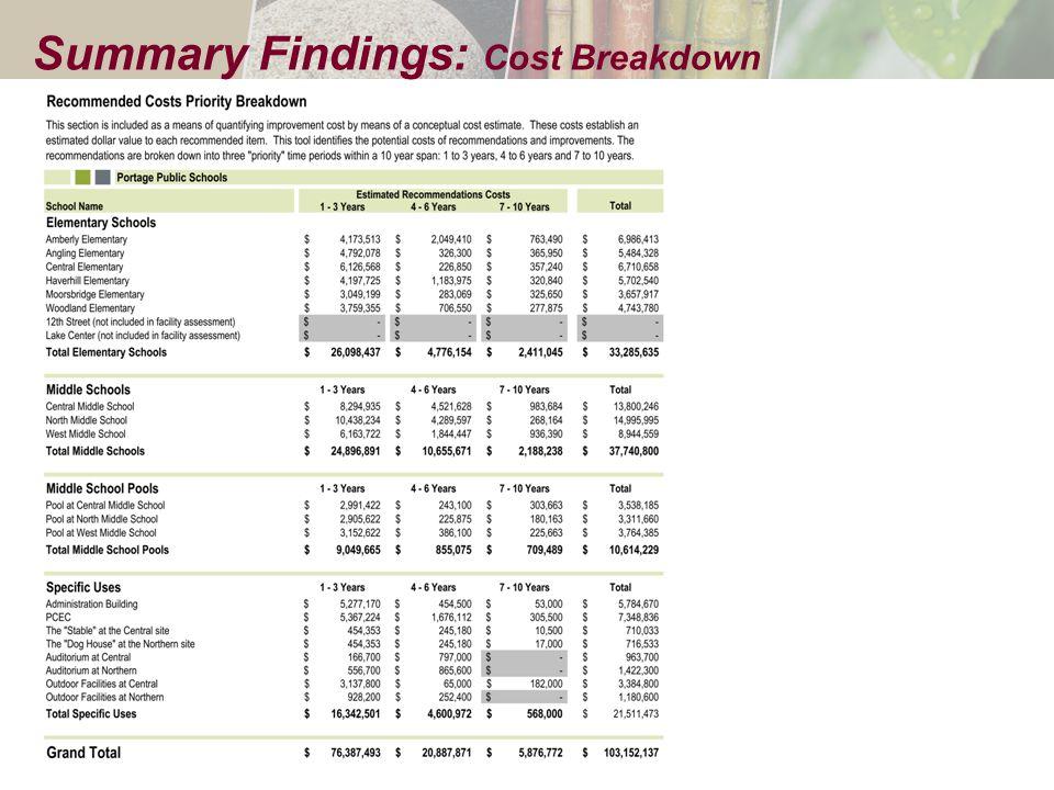 Summary Findings: Cost Breakdown