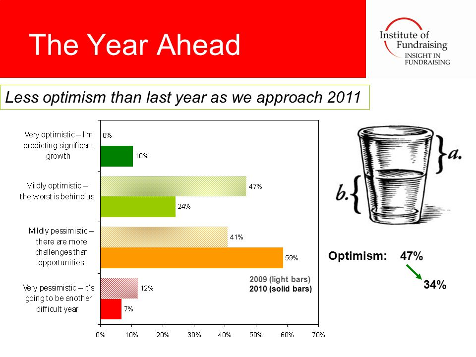 The Year Ahead Optimism: 47% 34% 2009 (light bars) 2010 (solid bars) Less optimism than last year as we approach 2011