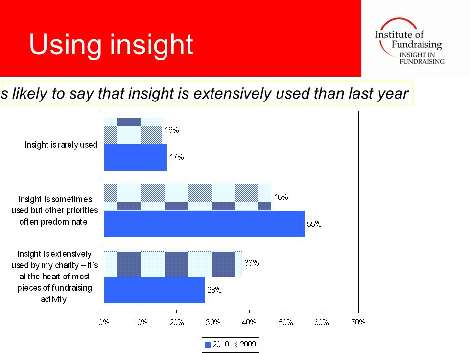 Using insight Less likely to say that insight is extensively used than last year