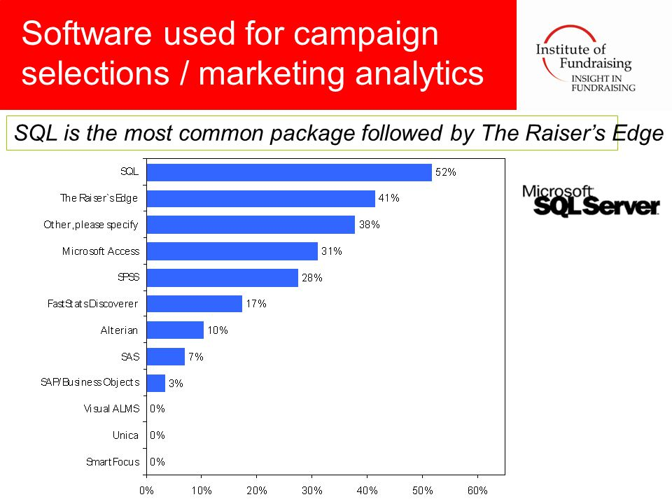 Software used for campaign selections / marketing analytics SQL is the most common package followed by The Raiser's Edge