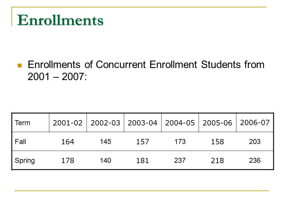 Enrollments Enrollments of Concurrent Enrollment Students from 2001 – 2007: Term 2001-022002-032003-042004-052005-062006-07 Fall 164 145 157 173 158 203 Spring 178 140 181 237 218 236