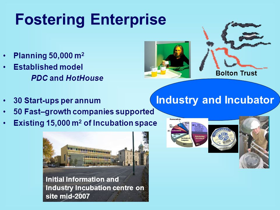 Industry and Incubator Planning 50,000 m 2 Established model PDC and HotHouse 30 Start-ups per annum 50 Fast–growth companies supported Existing 15,000 m 2 of Incubation space Bolton Trust Fostering Enterprise Initial Information and Industry Incubation centre on site mid-2007
