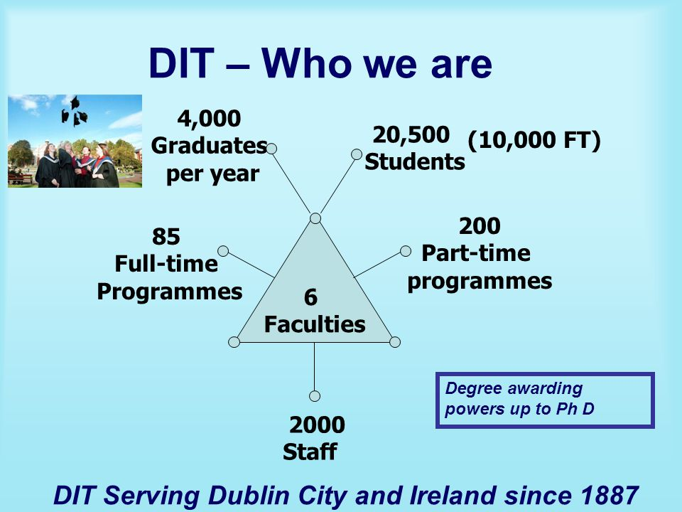 DIT – Who we are 6 Faculties 20,500 Students 2000 Staff 200 Part-time programmes 85 Full-time Programmes 4,000 Graduates per year (10,000 FT) Degree awarding powers up to Ph D DIT Serving Dublin City and Ireland since 1887