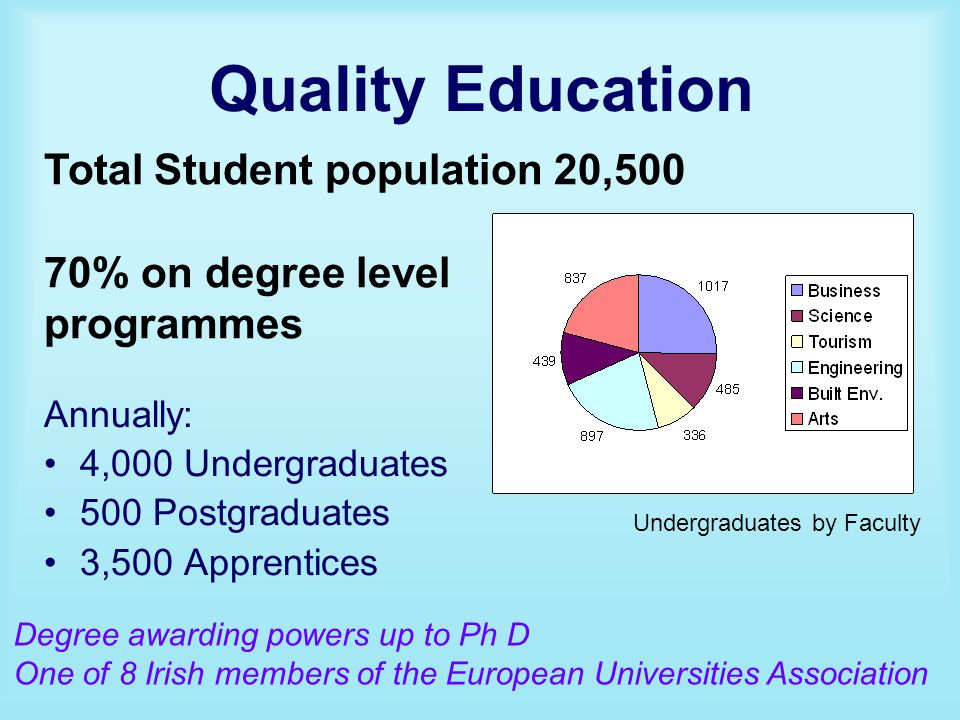 Quality Education Annually: 4,000 Undergraduates 500 Postgraduates 3,500 Apprentices Undergraduates by Faculty Total Student population 20,500 70% on degree level programmes Degree awarding powers up to Ph D One of 8 Irish members of the European Universities Association