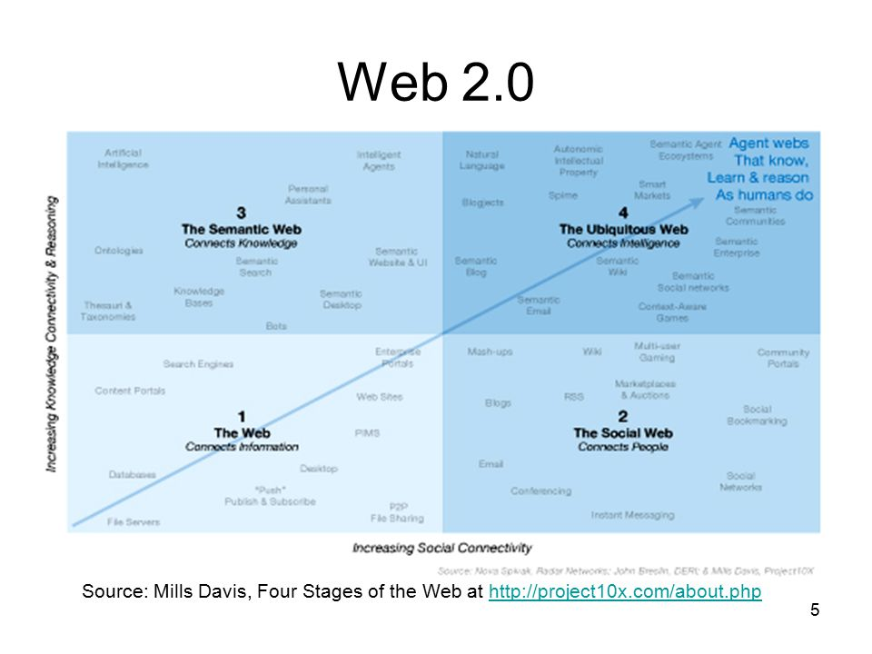 5 Web 2.0 Source: Mills Davis, Four Stages of the Web at http://project10x.com/about.phphttp://project10x.com/about.php