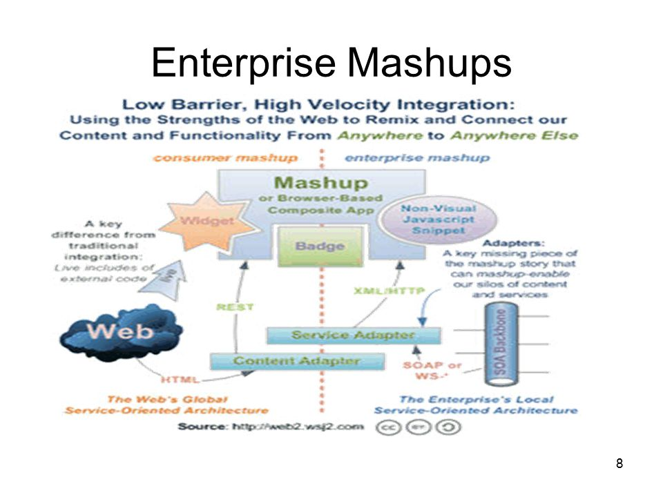 9 Mashups are the fastest growing enterprise ecosystem on the Web by far.