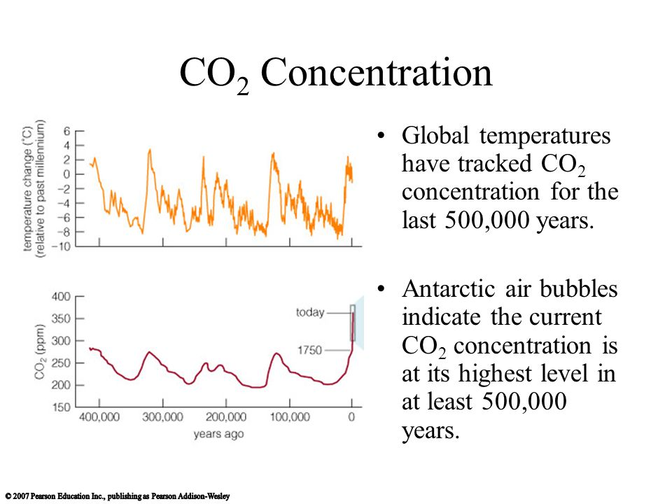 CO 2 Concentration Global temperatures have tracked CO 2 concentration for the last 500,000 years.