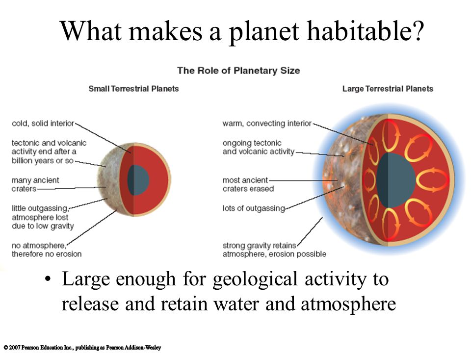 What makes a planet habitable.