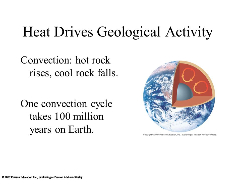 Heat Drives Geological Activity Convection: hot rock rises, cool rock falls.