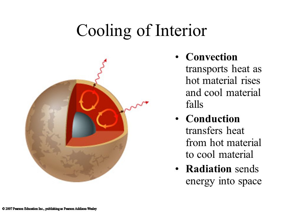Cooling of Interior Convection transports heat as hot material rises and cool material falls Conduction transfers heat from hot material to cool material Radiation sends energy into space