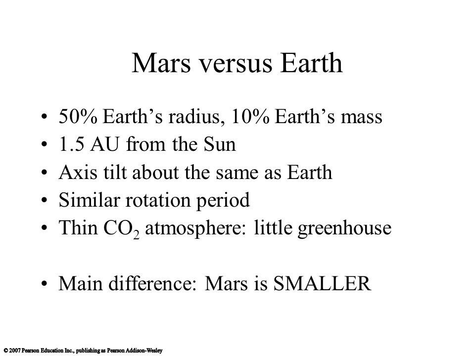 Mars versus Earth 50% Earth's radius, 10% Earth's mass 1.5 AU from the Sun Axis tilt about the same as Earth Similar rotation period Thin CO 2 atmosphere: little greenhouse Main difference: Mars is SMALLER