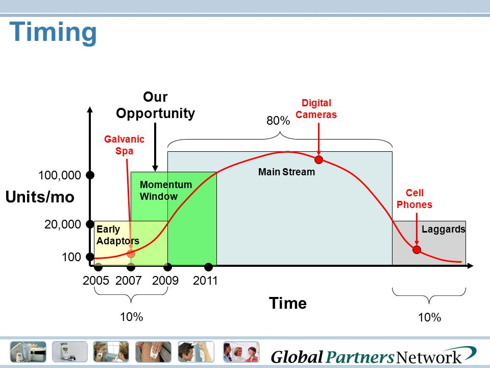 80% Main Stream Laggards 10% Timing Digital Cameras Cell Phones Time Units/mo Momentum Window Our Opportunity Galvanic Spa 20,000 100,000 2005 100 200