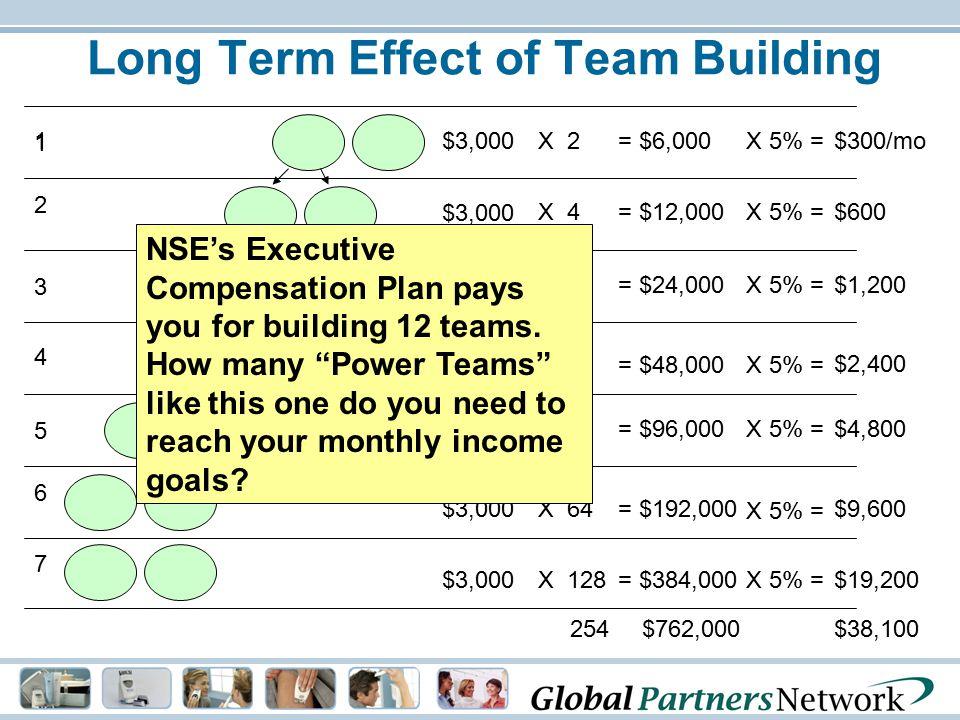 Long Term Effect of Team Building 1 1 X 2$3,000= $6,000X 5% =$300/mo 4 X 16$3,000= $48,000X 5% = $2,400 5 X 32$3,000= $96,000X 5% =$4,800 6 X 64$3,000