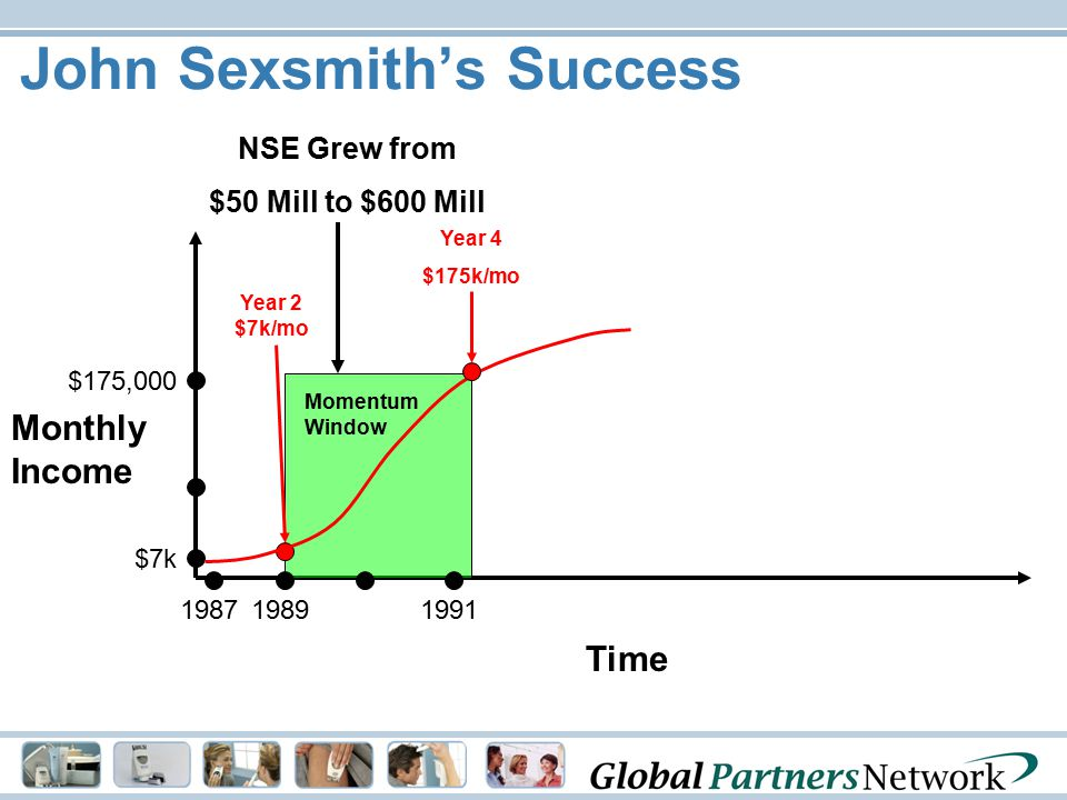 John Sexsmith's Success Time Monthly Income Momentum Window NSE Grew from $50 Mill to $600 Mill Year 2 $7k/mo $175,000 1987 $7k 19891991 Year 4 $175k/