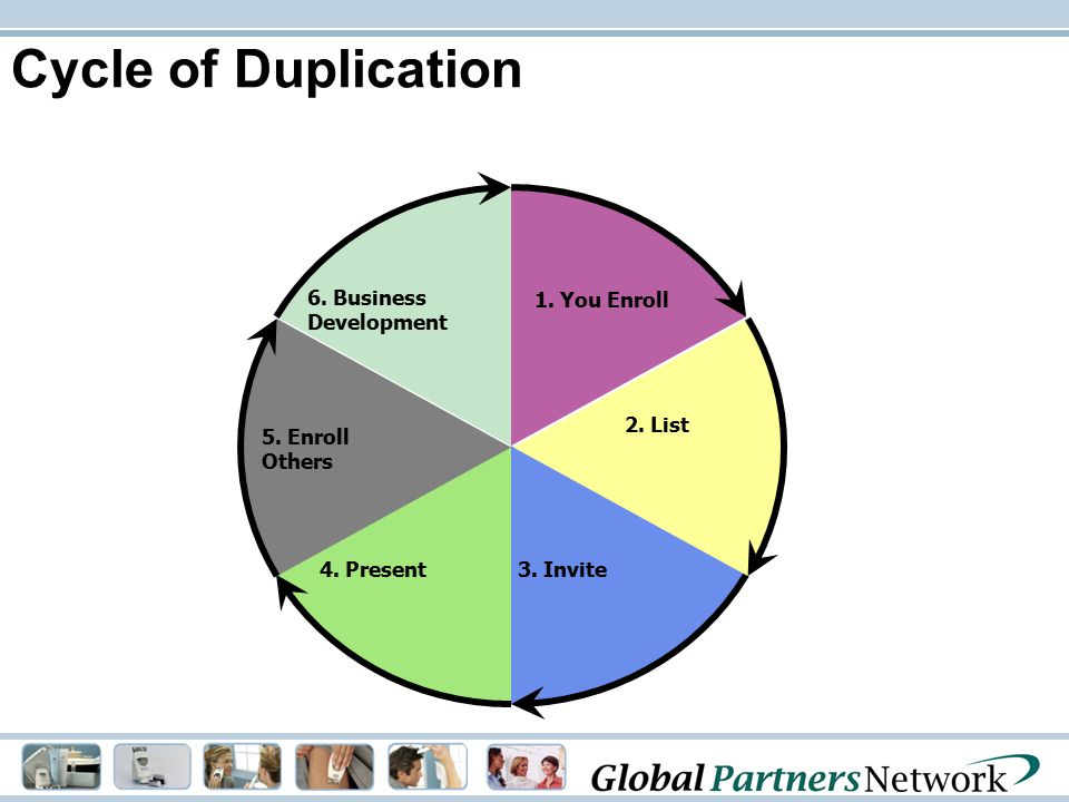 Cycle of Duplication 1. You Enroll 3. Invite4. Present 5. Enroll Others 2. List 6. Business Development