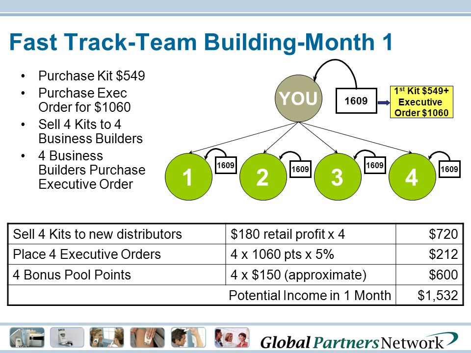 Fast Track-Team Building-Month 1 Purchase Kit $549 Purchase Exec Order for $1060 Sell 4 Kits to 4 Business Builders 4 Business Builders Purchase Execu