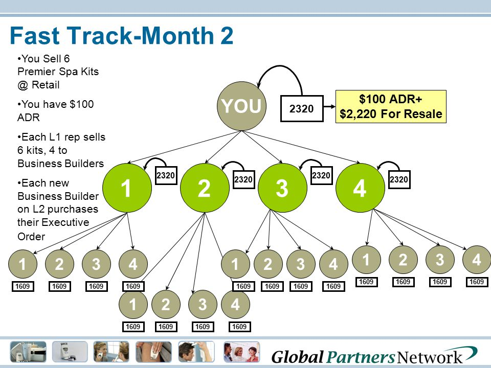 Fast Track-Month 2 1234 1609 1234 1234 4321 1234 2320 YOU 2320 $100 ADR+ $2,220 For Resale You Sell 6 Premier Spa Kits @ Retail You have $100 ADR Each