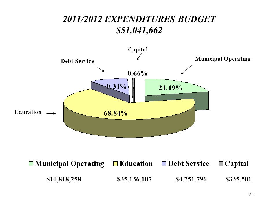 21 2011/2012 EXPENDITURES BUDGET $51,041,662 $10,818,258$35,136,107$4,751,796$335,501 Education Debt Service Capital Municipal Operating