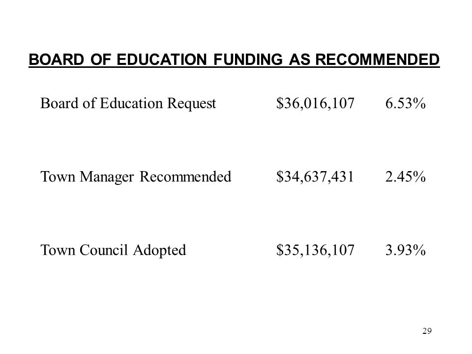 29 Board of Education Request$36,016,1076.53% Town Manager Recommended$34,637,4312.45% Town Council Adopted$35,136,1073.93% BOARD OF EDUCATION FUNDING AS RECOMMENDED