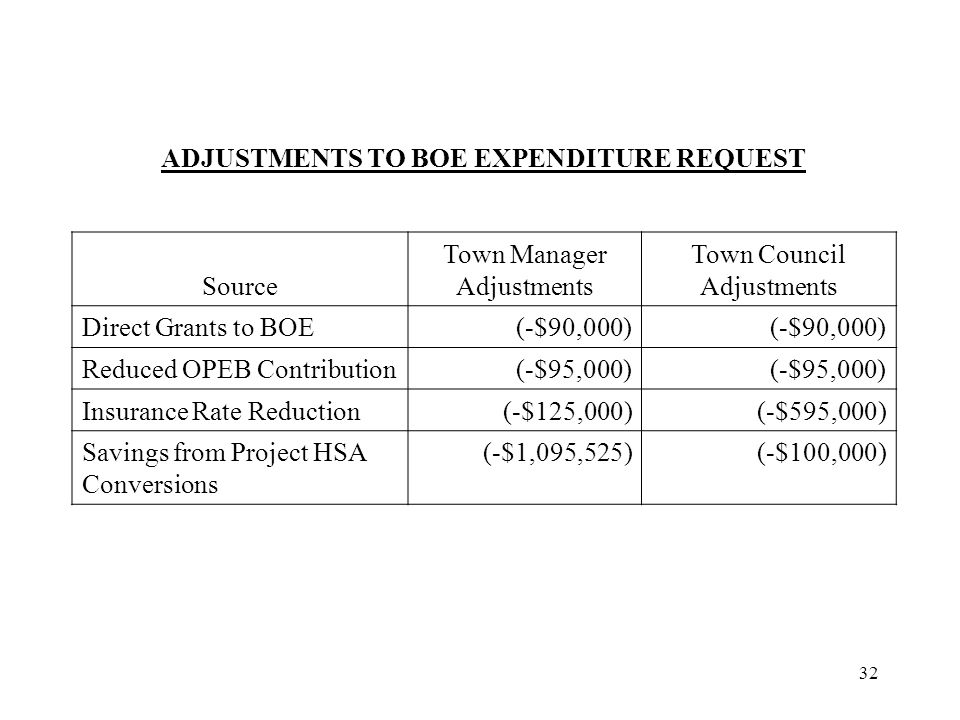 32 ADJUSTMENTS TO BOE EXPENDITURE REQUEST Source Town Manager Adjustments Town Council Adjustments Direct Grants to BOE(-$90,000) Reduced OPEB Contribution(-$95,000) Insurance Rate Reduction(-$125,000)(-$595,000) Savings from Project HSA Conversions (-$1,095,525)(-$100,000)