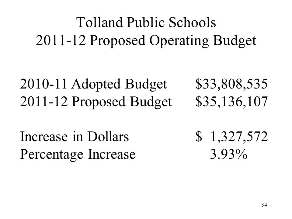 34 Tolland Public Schools 2011-12 Proposed Operating Budget 2010-11 Adopted Budget$33,808,535 2011-12 Proposed Budget$35,136,107 Increase in Dollars$ 1,327,572 Percentage Increase 3.93%