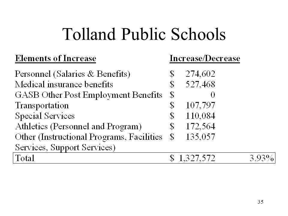35 Tolland Public Schools