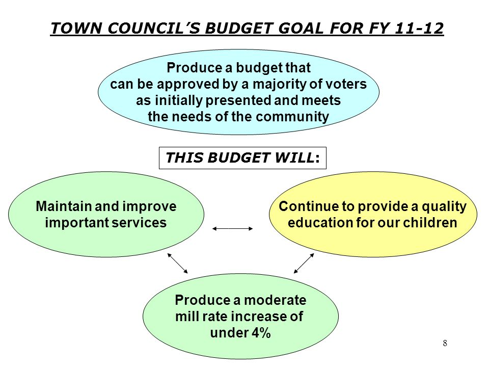 8 TOWN COUNCIL'S BUDGET GOAL FOR FY 11-12 Maintain and improve important services Continue to provide a quality education for our children Produce a budget that can be approved by a majority of voters as initially presented and meets the needs of the community THIS BUDGET WILL: Produce a moderate mill rate increase of under 4%